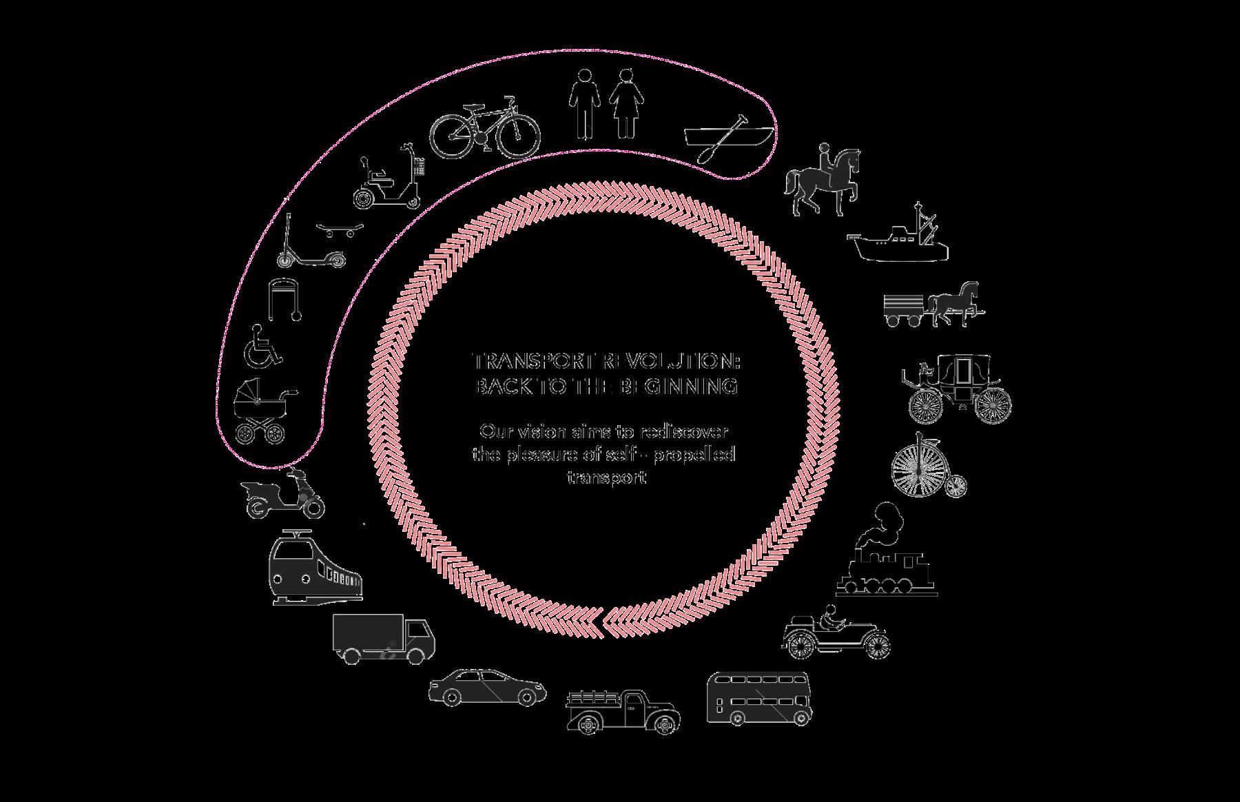 Sarah-Wigglesworth-Architects Kingston-Mini-Holland Diagram Transport-Revolution 3600
