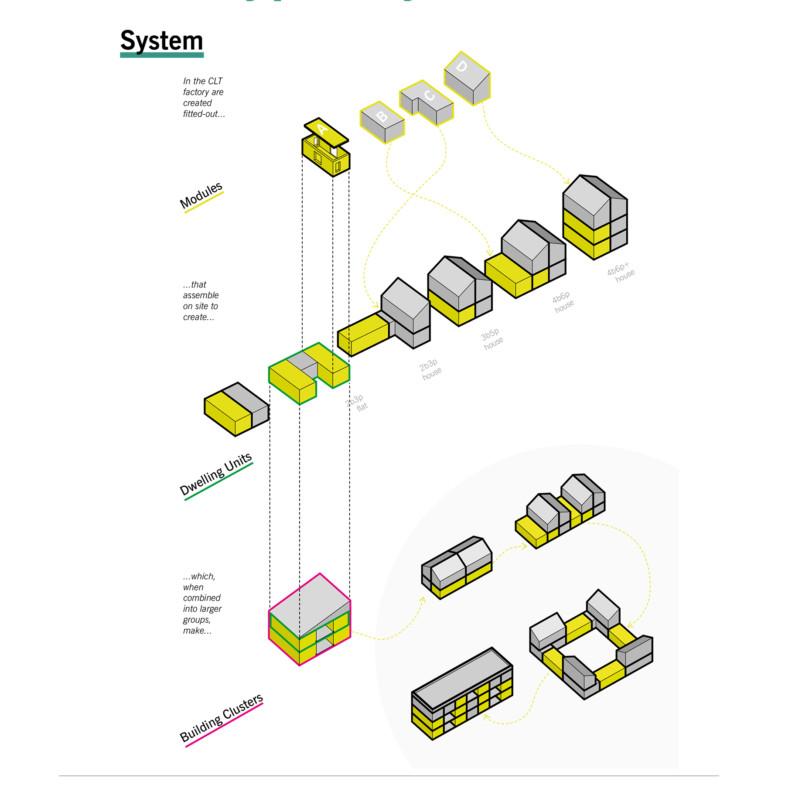 Sarah-Wigglesworth-Architects Home-Group-Prototype Typologies-Study 1800x1800