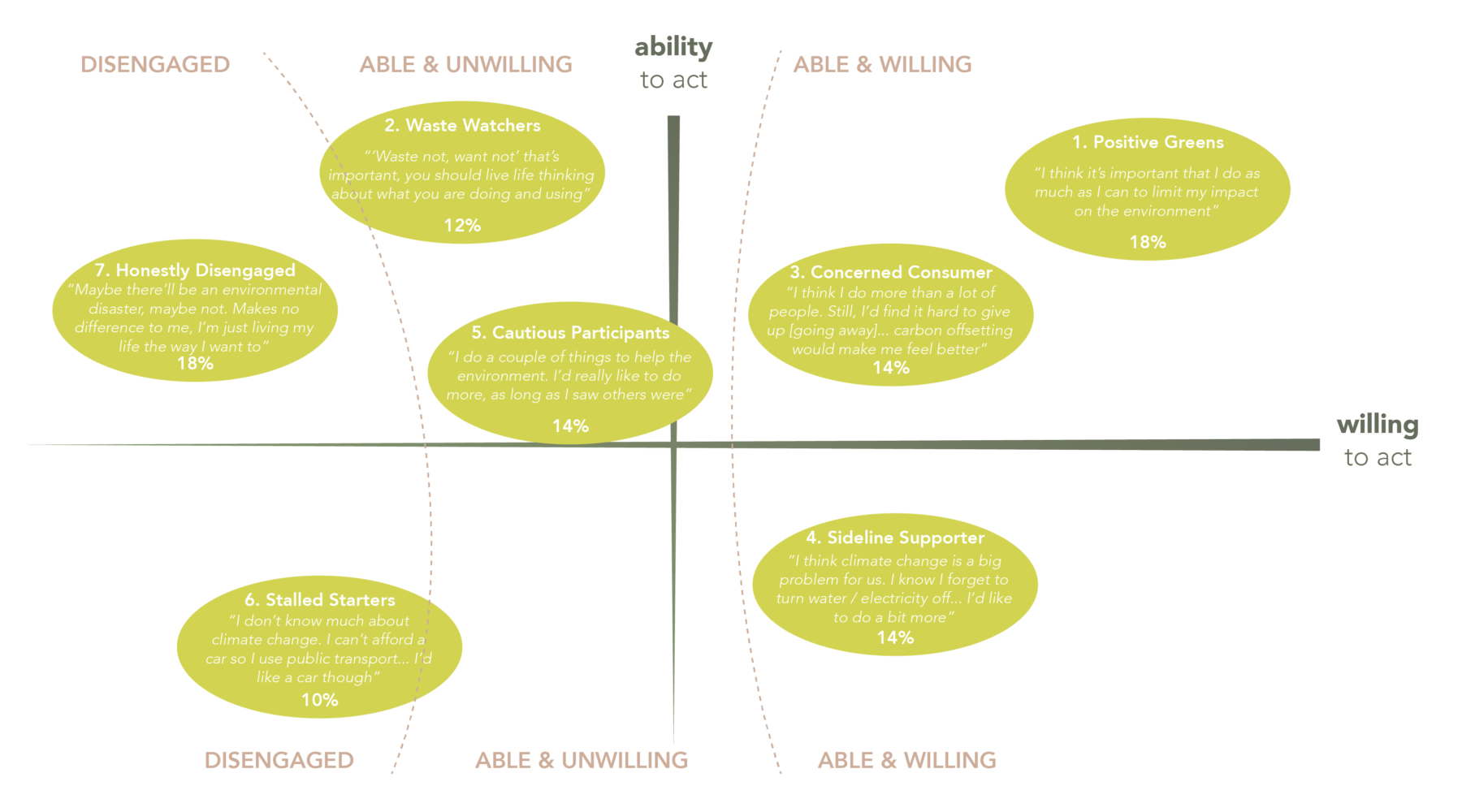 Sarah Wigglesworth Architect Sustainable Engagement + Emergent Behaviours 02 DEFRA Types2-01